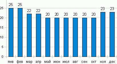 температура воды в рио-де-жанейро со значениями по месяцам